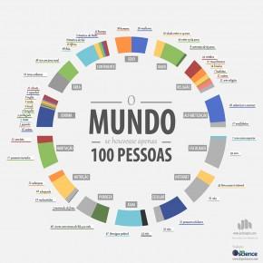 O mundo com 100 pessoas